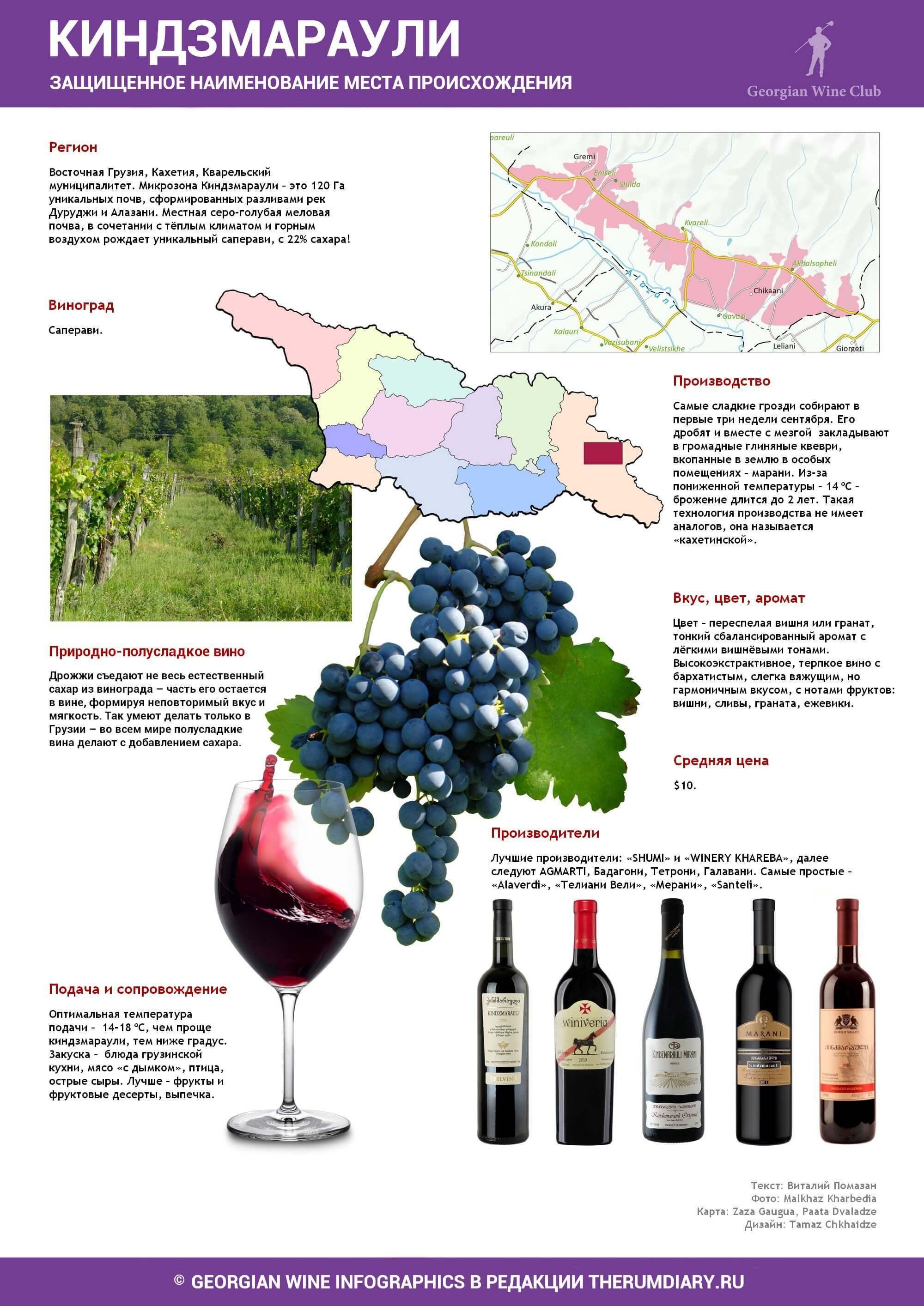 Инфографика, вино Киндзмараули