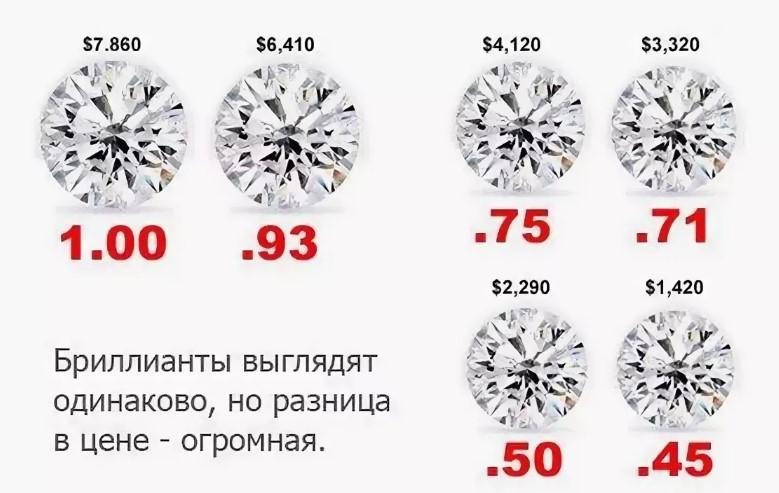 Цена на бриллианты